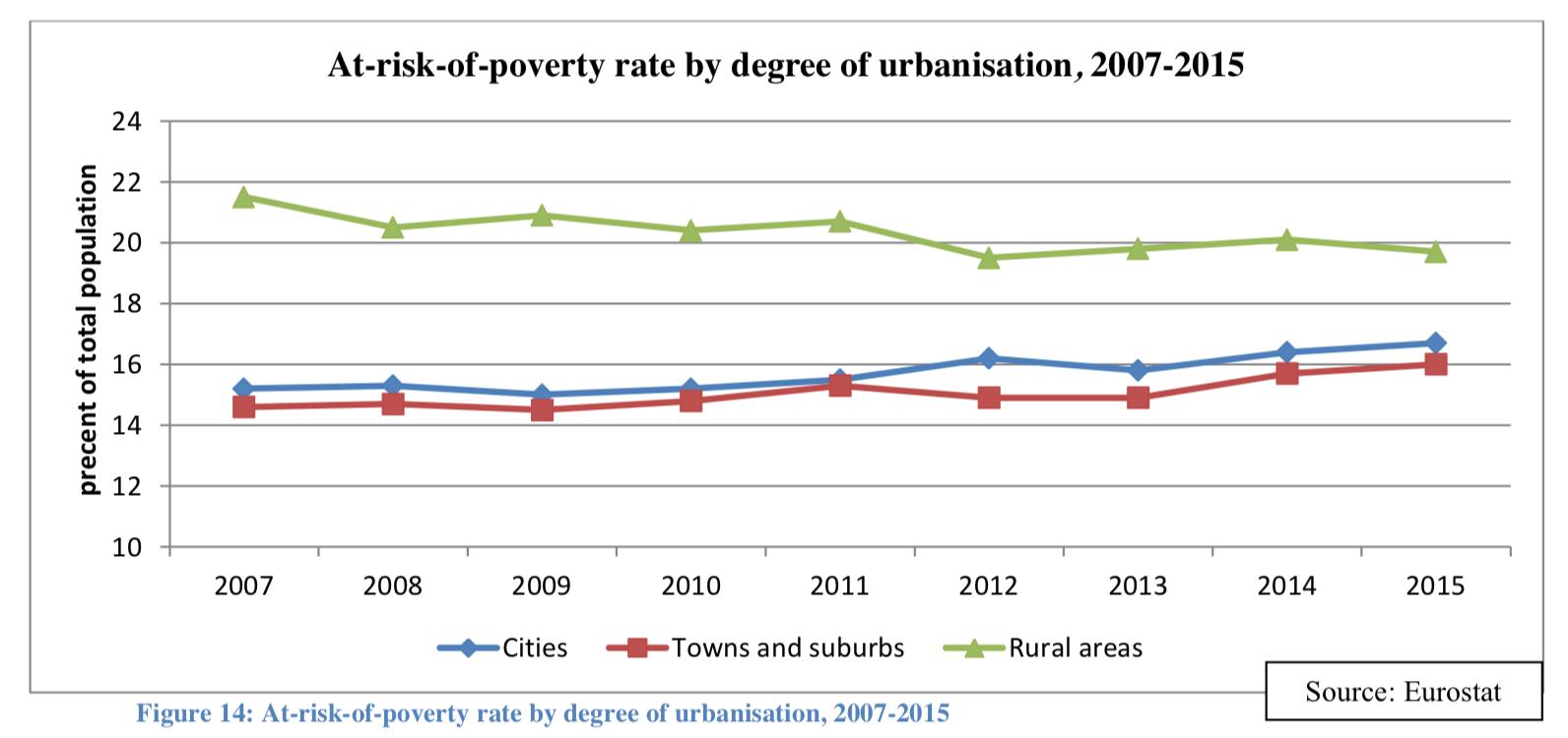 Eurostat Povertà-2