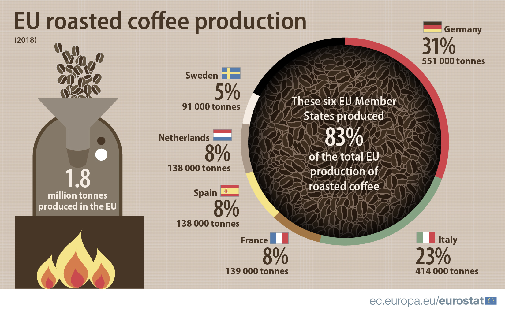 Coffee production-2