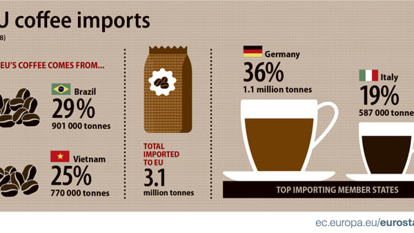 Coffee imports-2